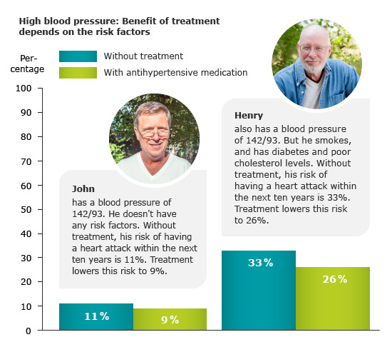 High blood pressure: Benefit of treatment depends on the risk factors - as described in the text