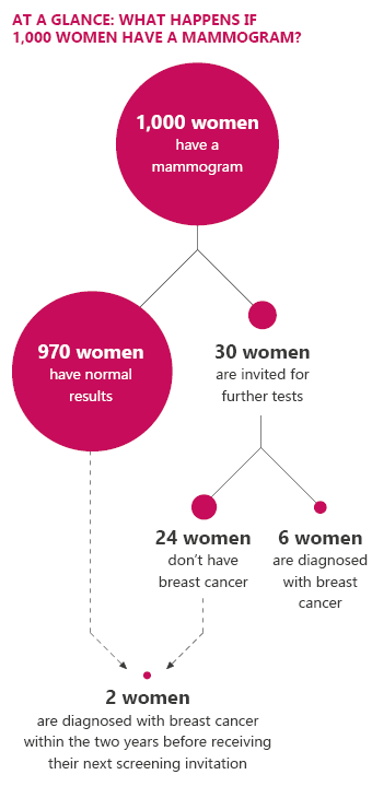 Illustration: At a glance: What happens if 1,000 women have a mammogram?