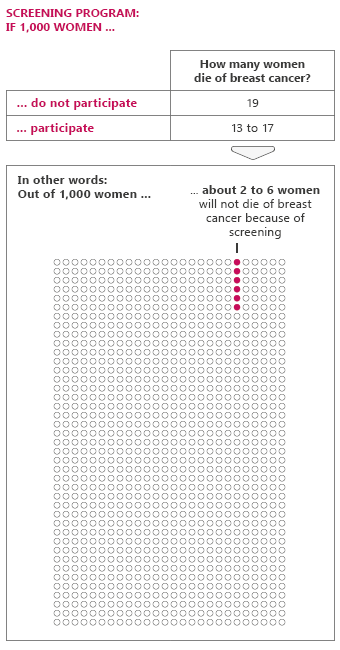 Illustration: Deaths of breast cancer are prevented in about 2 to 6 out of 1,000 women who regularly have mammograms