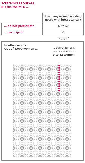 Illustration: Overdiagnosis occurs in about 9 to 12 out of 1,000 women who regularly have mammograms as part of a screening program.