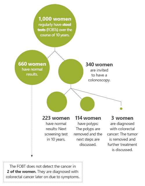 Illustration: At a glance: What happens if 1,000 women have the test?