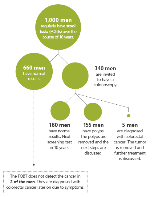 Illustration: At a glance: What happens if 1,000 men have the test?