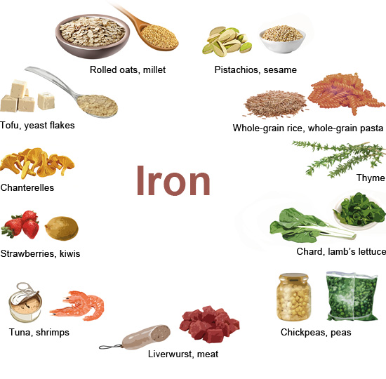 Illustration: Iron-rich foods – as described in the article