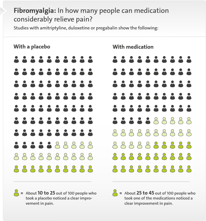 Illustration: In how many people can medication considerably relieve pain? – as described in the article