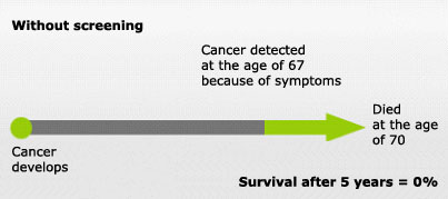 Illustration: Survival rate without screening
