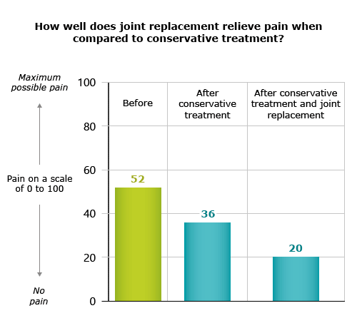 Illustration: How well does joint replacement surgery reduce pain when compared to conservative treatment?