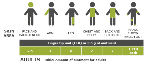 Illustration: Recommended amount of cream for different areas of adults' bodies