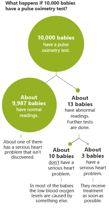 Illustration: At a glance: What happens if 10,000 babies have a pulse oximetry test?