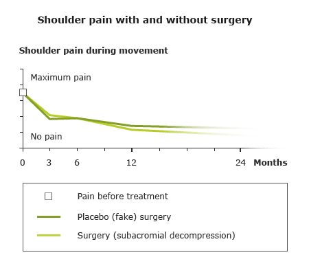 Illustration: Shoulder pain with and without surgery
